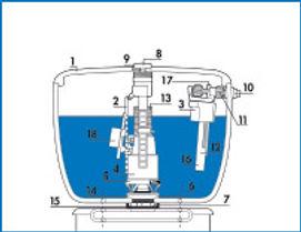 Réparation de chasse d'eau à Saint-Maur-des-Fossés 94100