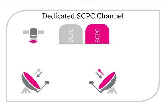 Canal SCPC dedicado.jpg