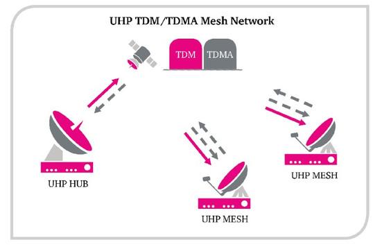 Rede de malha TDM/TDMA.jpg