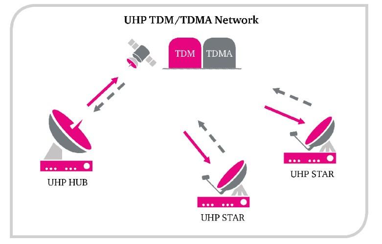 Rede TDM / TDMA.jpg