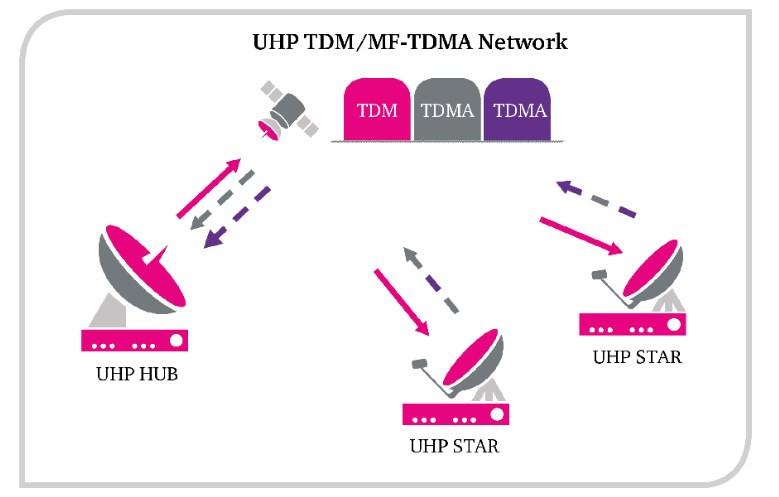 Rede TDM / MF-TDMA.jpg