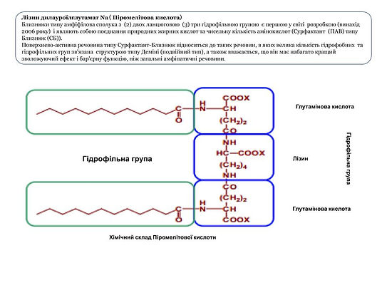 Інформація про поліпептидні концентрати