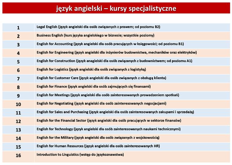 język_angielski_-_kursy_specjalistyczne.