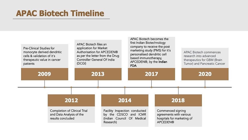 APAC Biotech timeline.jpeg
