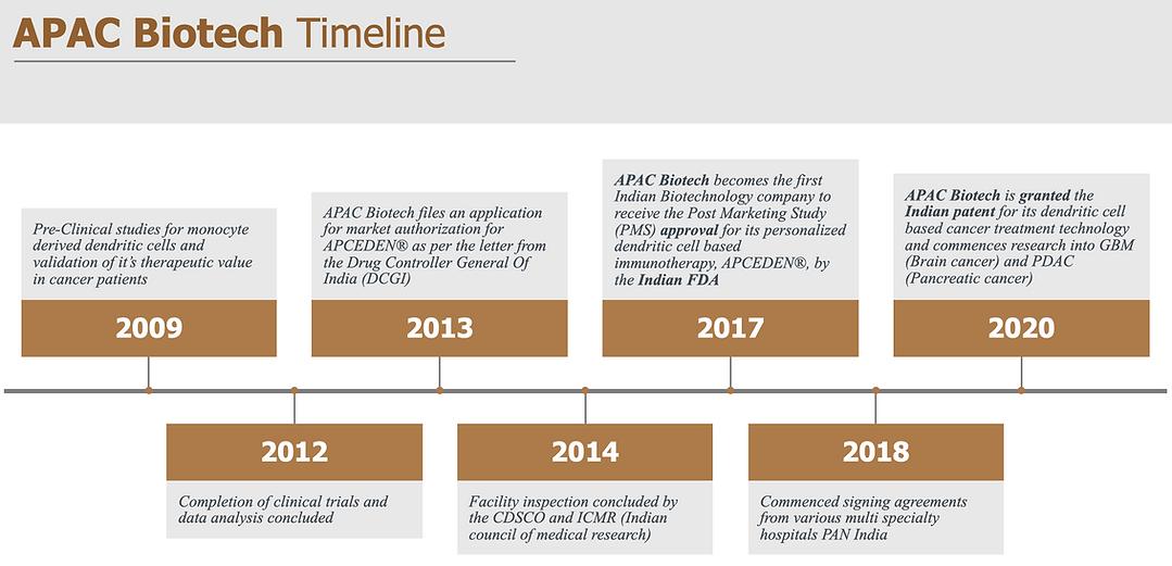 APCEDEN® Cancer Immunotherapy timeline