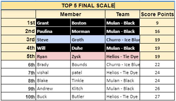 Week3 Scaled.png