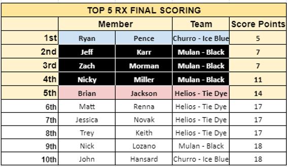 RX Week  3.png