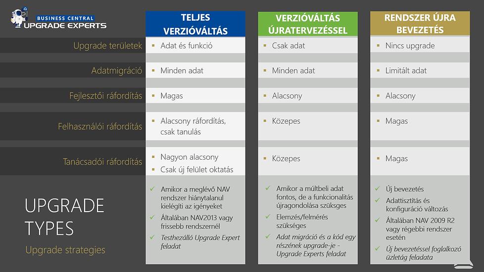 business-central-upgrade-stratégiak-v04.