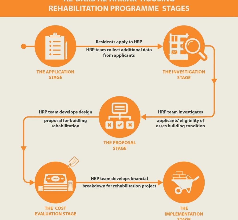 The rehabilitation stages of al-Darb al-Ahmar Rehabilitation project