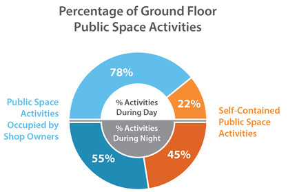 Percentage of Ground Floor Public Space Activities in al-Amrikiyya Area