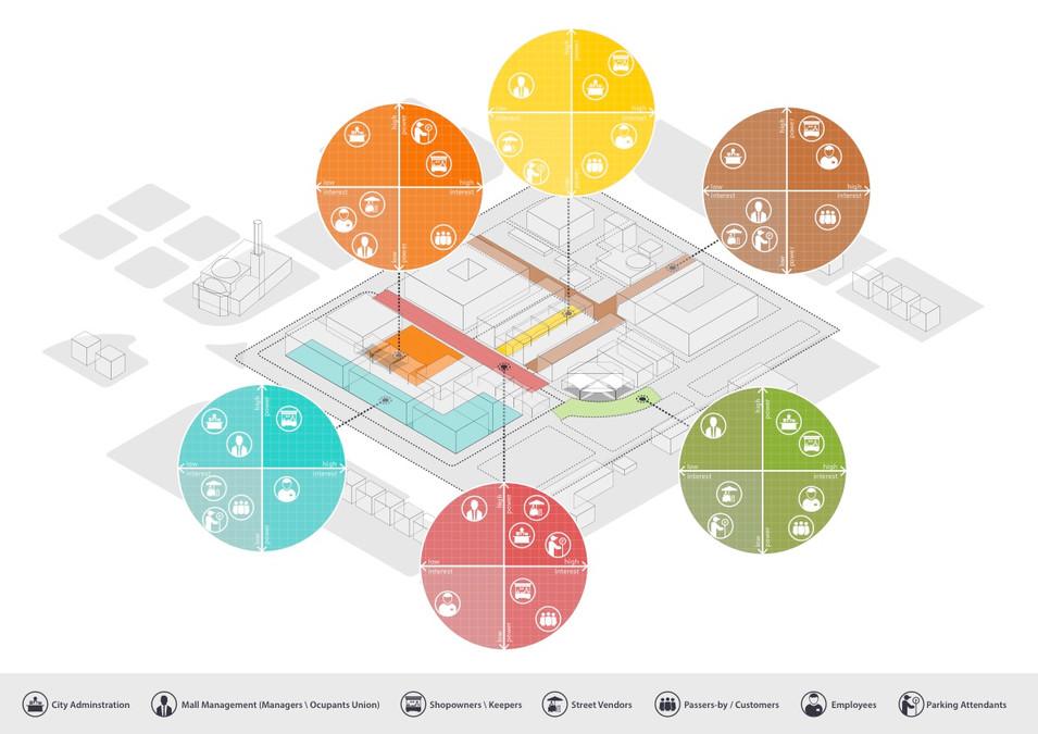 The AAA stakeholders' Analysis Diagram