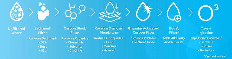 pure-water-technology-process2.jpg