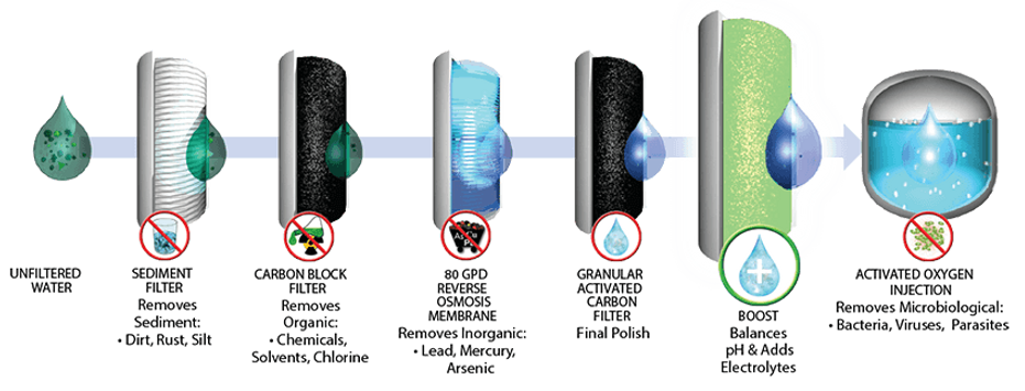 pure water technology filtration process.png