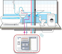 Системы контроля протечки воды