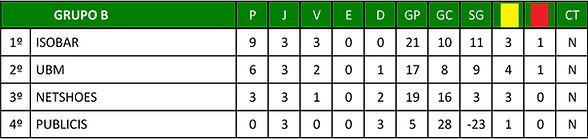 tabelagrupob.jpg