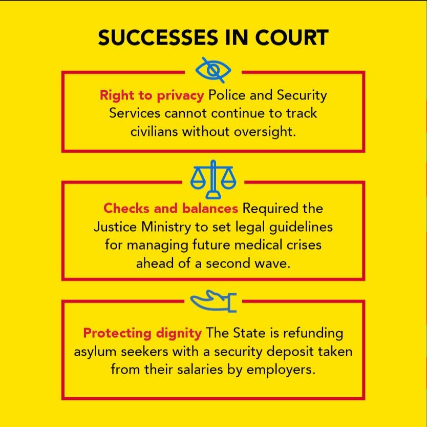 Successes in Court: Right to privacy: Police and Security Services cannot continue to track civilians without oversight; Checks and balances: required the Justice Ministry to set legal guidelines for managing future medical crises ahead of a second wave; Protecting dignity: The State is refunding asylum seekers with a security deposit taken from their salaries by employers.