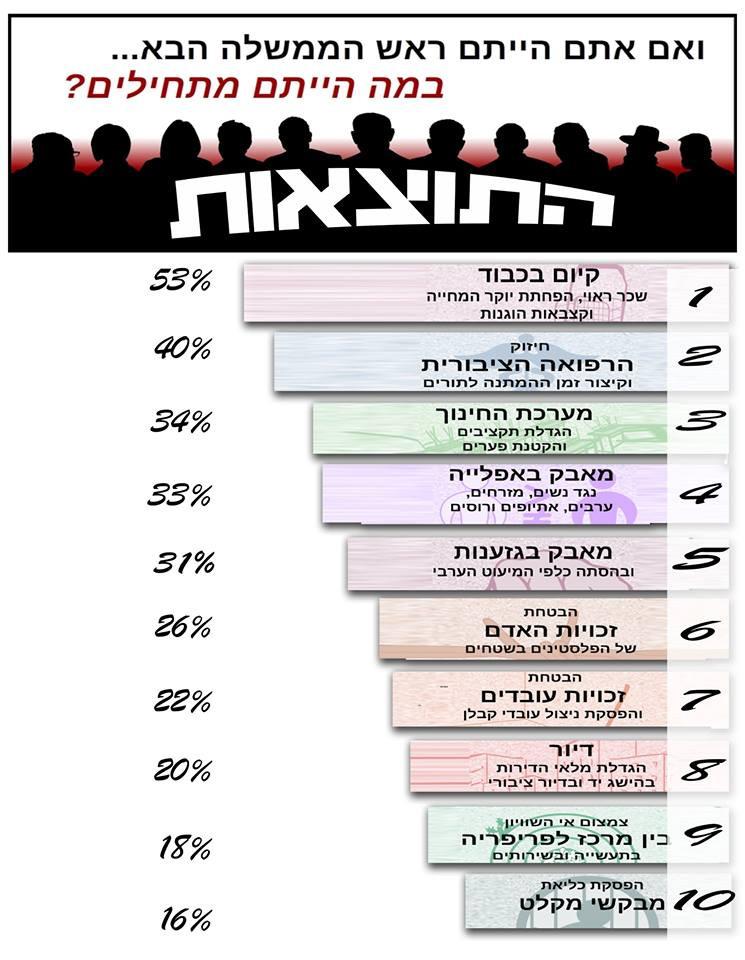 קיום בכבוד - 53%, חיזוק הרפואה הציבורית - 40%, מערכת החינוך - 34%, מאבק באפליה נגד נשים, ערבים, אתיופים ורוסים - 33%, מאבק בגזענות ובהסתה כלפי המיעוט הערבי - 31%, זכויות האדם של הפלסטינים בשטחים - 26%, זכויות עובדים - 22%, דיור - 20%, צמצום אי השוויון בין המרכז לפריפריה - 18%, הפסקת כליאת מבקשי מקלט - 16%