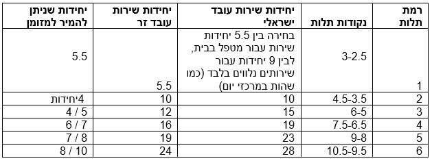טבלה: רמת תלות, נקודות תלות, יחידות שירות עובד ישראלי, יחידות שירות עובד זר, יחידות שניתן להמיר למזומן