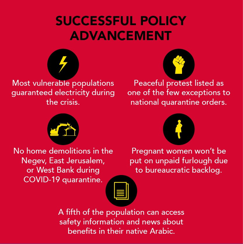 Successful Policy Advancement: Most vulnerable populations guaranteed electricity during the crisis; No home demolitions in the Negev, East Jerusalem, or West Bank during COVID-19 quarantine; Peaceful protest listed as one of the few exceptions to national quarantine orders; Pregnant women won't be put on unpaid furlough due to bureaucratic backlog; A fifth of the population can access safety information and news about benefits in their native Arabic.