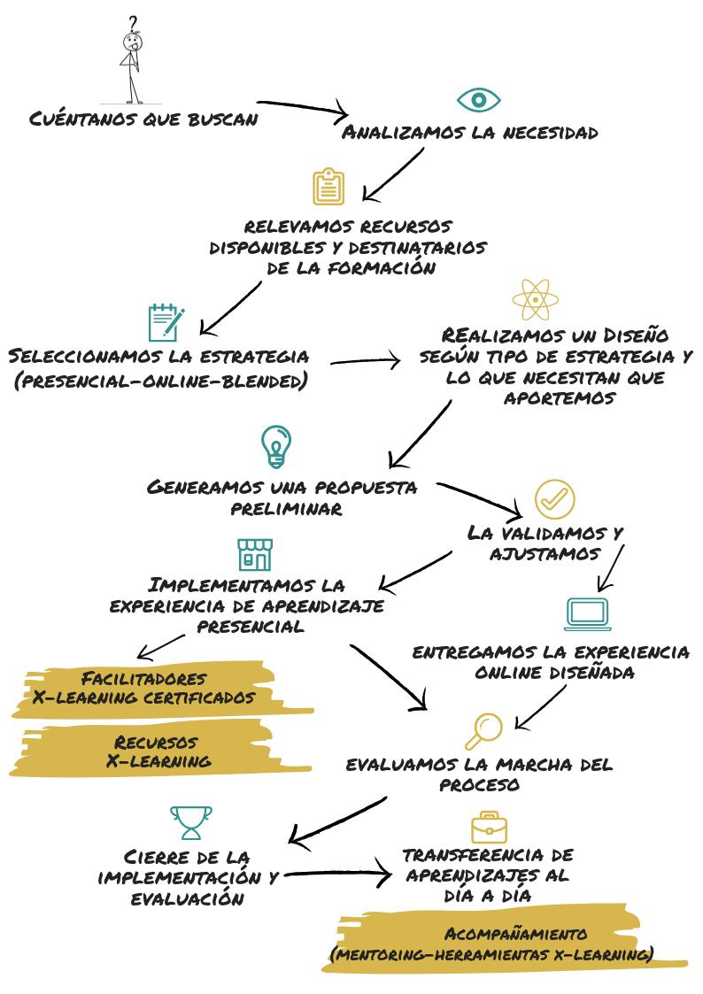 Formación a medida pra Grandes Empresas y Estado desarrollada por Binden Group