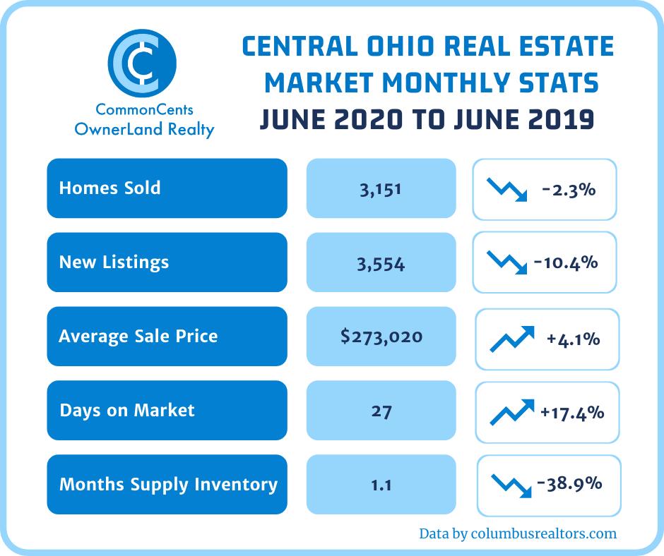 Columbus Ohio Real Estate Statistics for June 2020