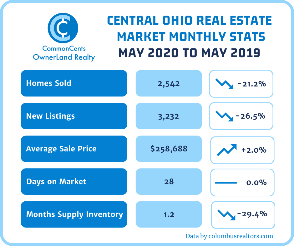 Columbus Ohio Residential Real Estate Stats - May 2020 to May 2019