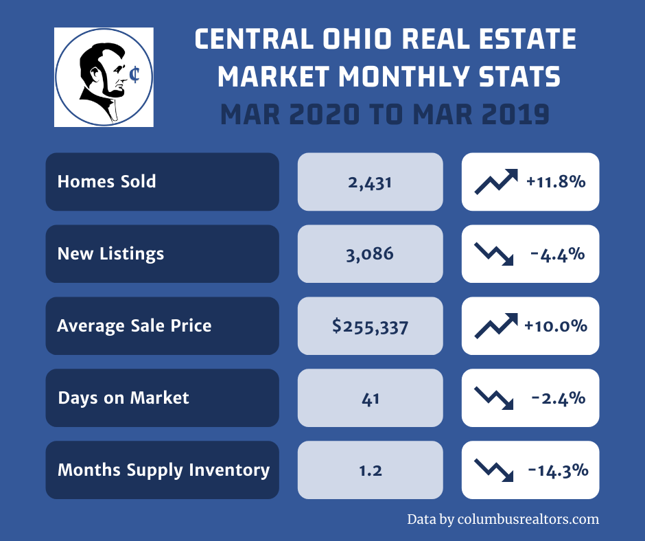 Central Ohio Real Estate Market Monthly Stats, March 2020