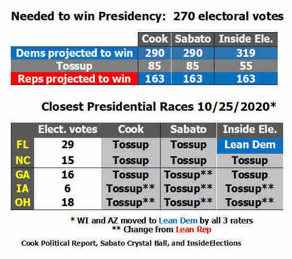Presidential race 10-25-20.jpg