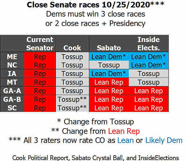 senate races 10-25-20.jpg