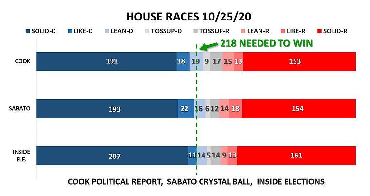 HOUSE RACES 10-25-2020.jpg