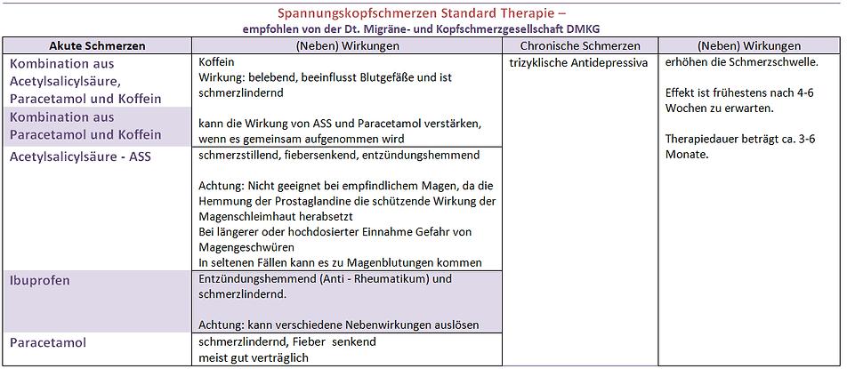 Spannungskopfschmerzen Standard Therapie