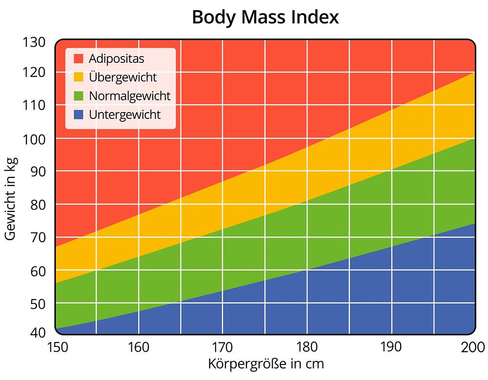 Abnehmen mit Hypnose - Body Mass Index