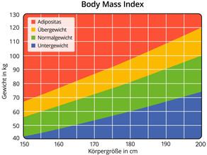 Magenband Hypnose oder Magenbypass - was lohnt sich wirklich?