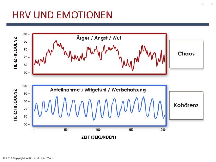 Emotionen grafisch dargestellt