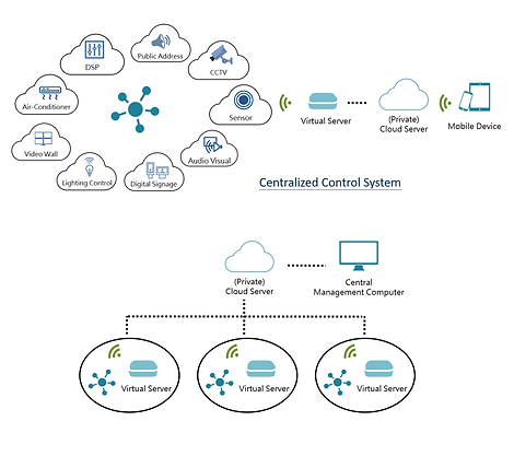 Centralized control system diagram