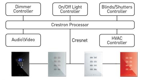 Cresnet integration scheme