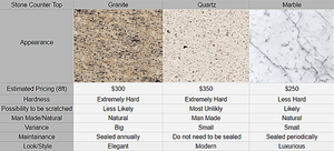 Main Differences between Granite, Quartz, and Marble