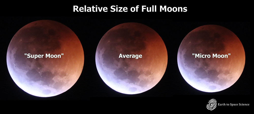 Comparing the moon's apparent size when at perigee, average, and when at apogee.