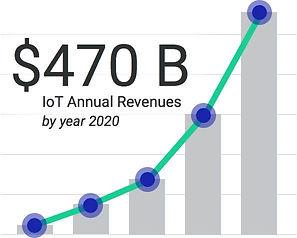$470 B iIoT Annual Revenues by 2020