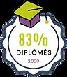 Taux de certification 83%