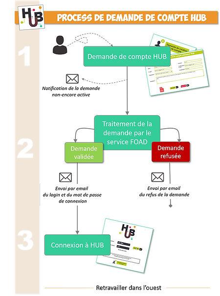 Infographie HUB_Traitement Demande de Co