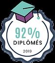 Taux diplômés CIP.png