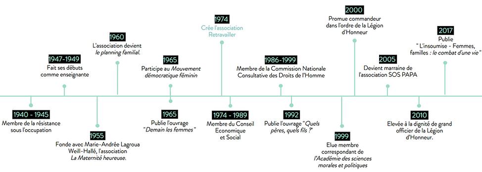 Frise chronologique de la vie d'Evelyne Sullerot.PNG