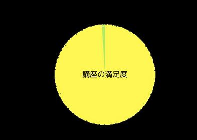 講座の満足度 (1).png