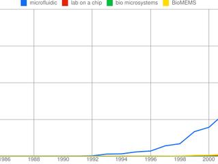 Microfluidics rising: Google's Ngram Viewer