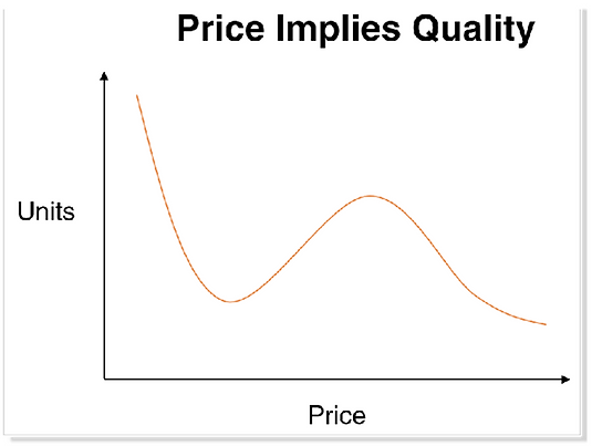 Product pricing demand curve