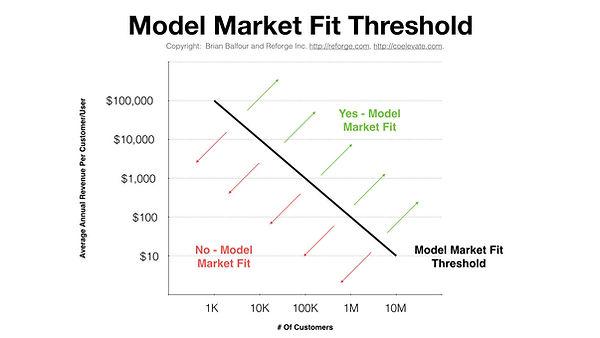 Business model - market fit for B2B startups
