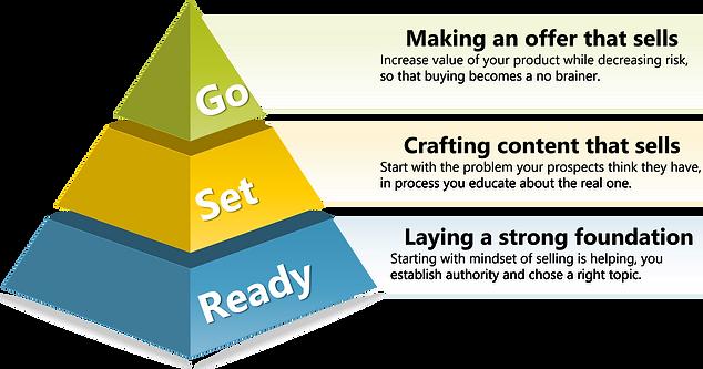 Ready-Set-Go Framework to build webinars that sell