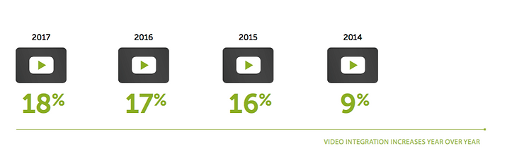 Video integration in webinars