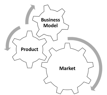 Product-Market-Business model fit
